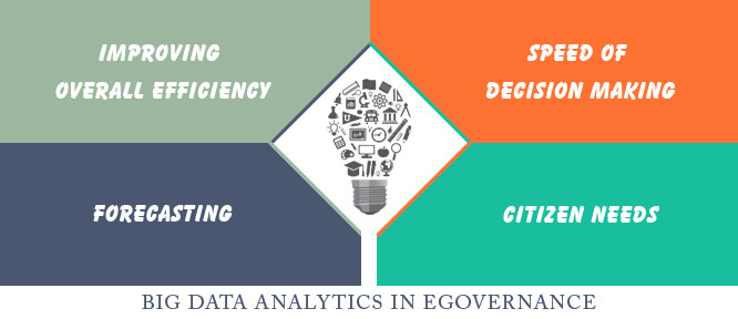 Big Data Analytics in eGovernance
